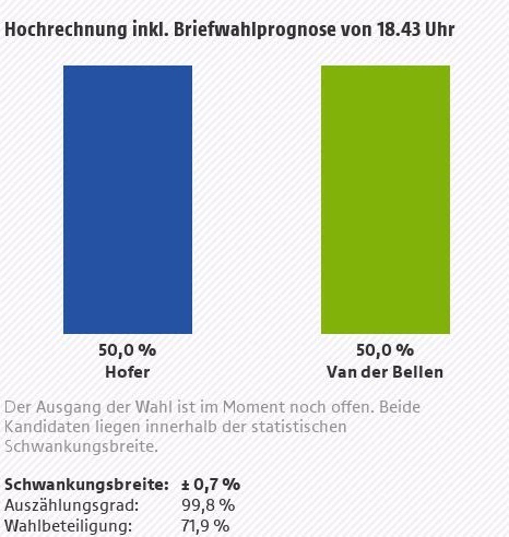 Proyección de voto en la segunda vuelta de las presidenciales de Austria