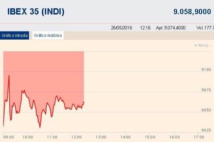 El Ibex 35 mantiene las caídas a media sesión (-0,7%) y se aferra a los 9.000 puntos