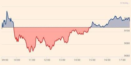 El Ibex 35 sube un 0,11% y cierra por encima de los 9.100 puntos