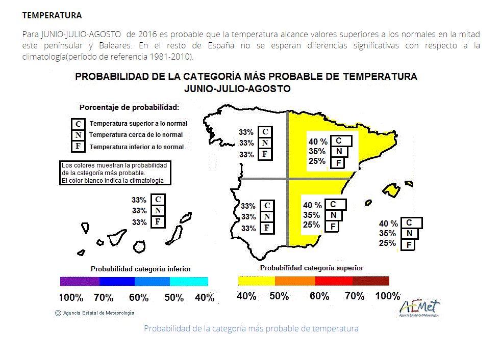 Predicción meteorológica verano 2016