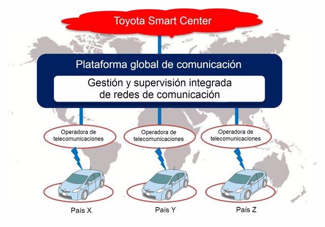 Toyota lanzará en 2020 sus primeros modelos con conexión con otros coches