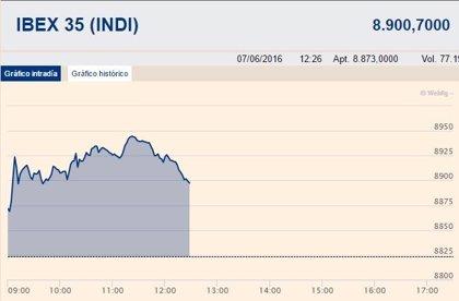 El Ibex 35 sube un 0,87% en la media sesión