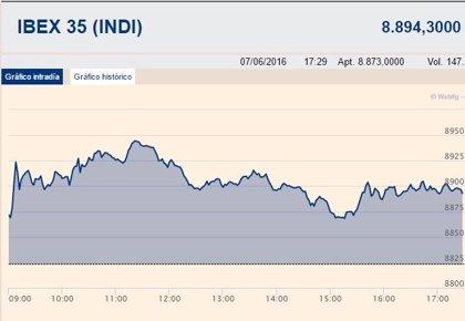 El Ibex 35 gana un 0,8% y se queda a un paso de los 8.900 puntos