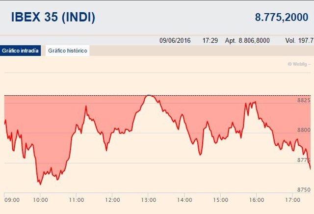 El Ibex cede un 0,7% y abandona los 8.800 puntos