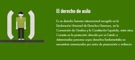 España denegó siete de cada diez peticiones de asilo examinadas en 2015