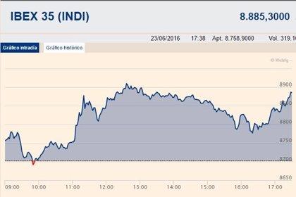 El Ibex gana un 2,11%, hasta los 8.885,3 puntos