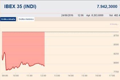 El Ibex 35 modera sus caídas al 10,66% y la prima de riesgo baja a 164,7 puntos