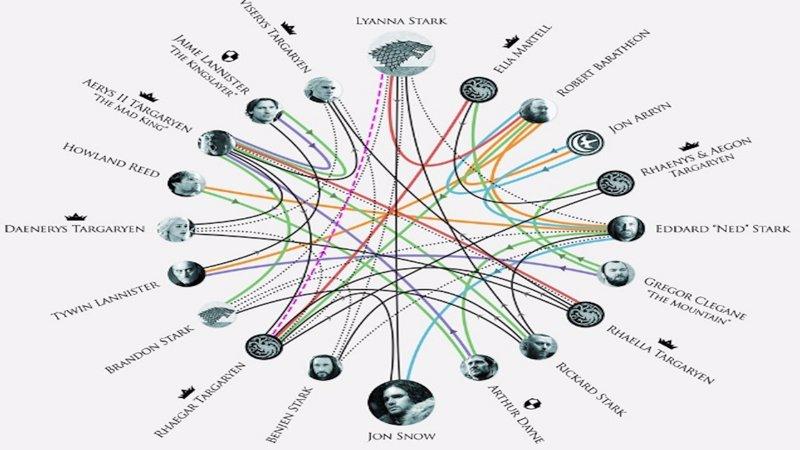 Got Así Es El árbol Genealógico De Jon Snow