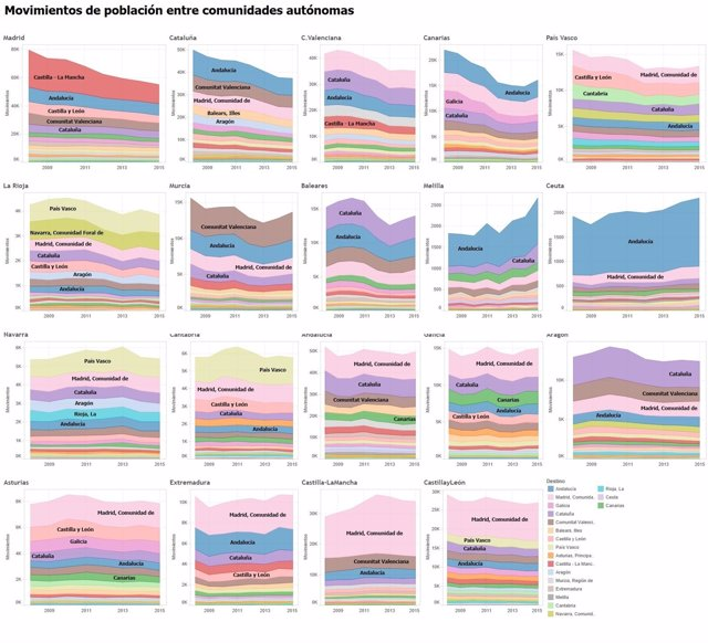 Movimiento de población entre comunidades autónomas