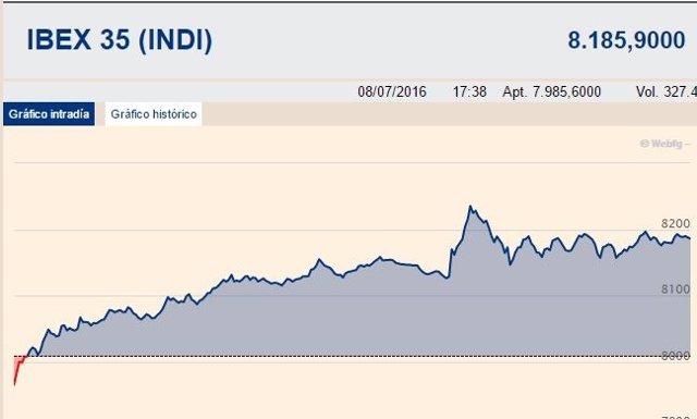 El Ibex repunta un 2,22% gracias a la banca