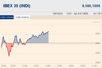 El Ibex 35 suma un 0,7% y reconquista los 8.500 puntos gracias al empuje de los bancos