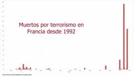 Francia sufre en Niza el azote del terrorismo tras el 'año negro' de 2015