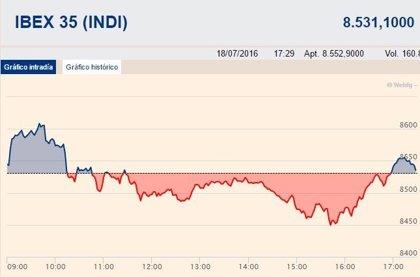 El Ibex 35 pierde un 0,08%, pero logra conservar los 8.500 puntos pese a la caída de BBVA