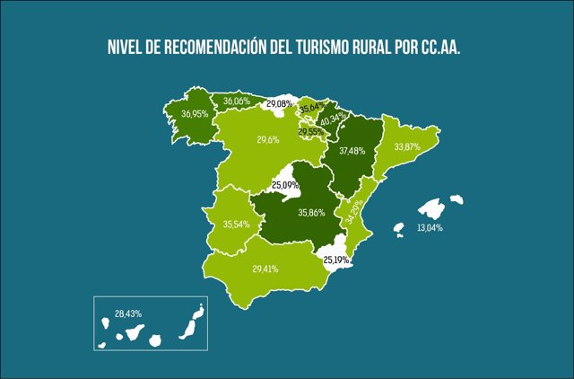 El turismo rural tiene un nivel de recomendación del 33,10%