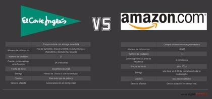 Comienza la batalla de los frescos en los supermercados 'online': Amazon reta a El Corte Inglés