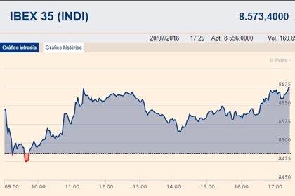 El Ibex 35 se impulsa un 1,06%, hasta los 8.575 puntos, gracias a la banca