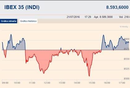 El Ibex 35 gana un leve 0,09% y conserva los 8.500 puntos tras el BCE