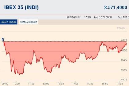 El Ibex 35 cae un 0,18% y suma dos sesiones en negativo