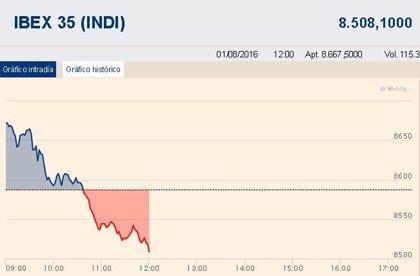 El Ibex 35 se da la vuelta a media sesión (-0,8%) y pone en riesgo los 8.500 puntos