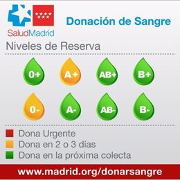 Niveles de reserva de sangre en el Centro de Transfusión.