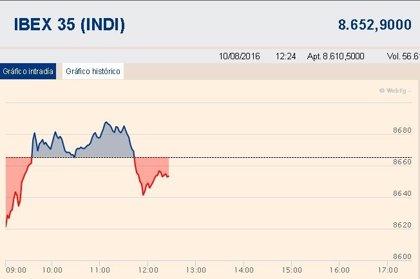Ibex 35 lucha por dejar el rojo a media sesión (-0,13%)