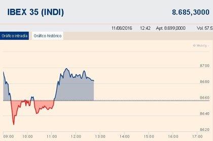 El Ibex 35 mantiene las ganancias (+0,27%) a media sesión