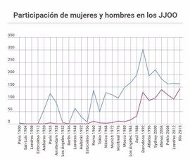 Mujeres españolas en las Olimpiadas: de participación nula a conseguir más medallas que ellos