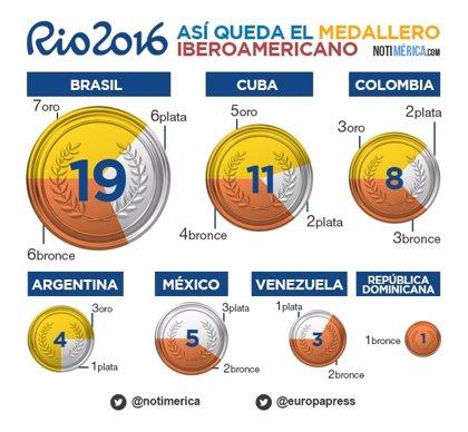 Río 2016: Así queda el medallero iberoamericano