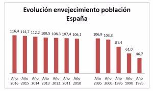 Evolución del envejecimiento de la población