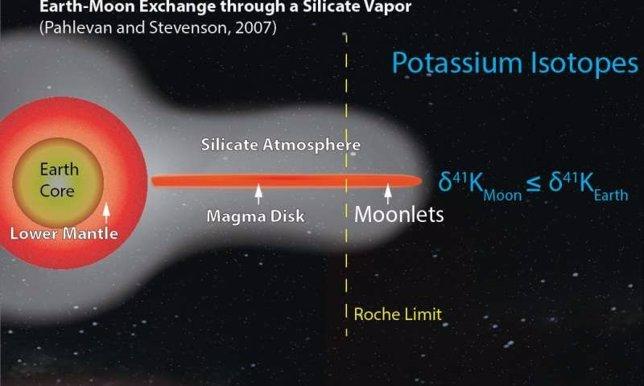 Intercambio Tierra-Luna a través del vapor de silicio