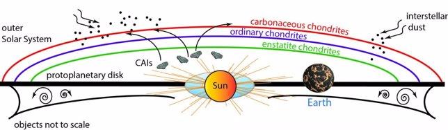 Similares orígenes químicos