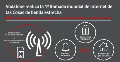 Vodafone realiza en Madrid la primera llamada mundial de Internet de las Cosas de banda estrecha