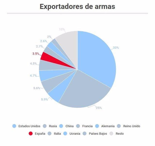 Comercio de armas en auge