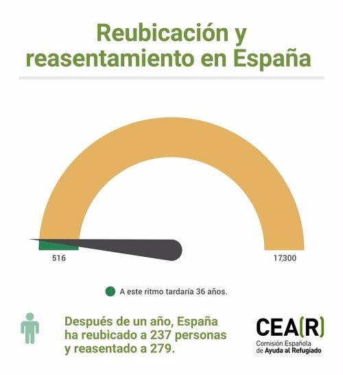 REUBICACIÓN ESPAÑA