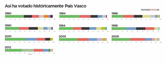 Resultados históricos elecciones País Vasco