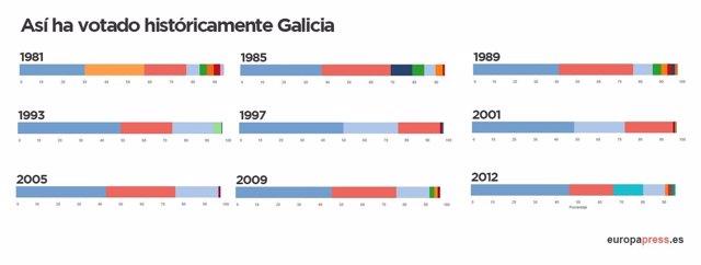 Resultados históricos en las elecciones autonómicas de Galicia