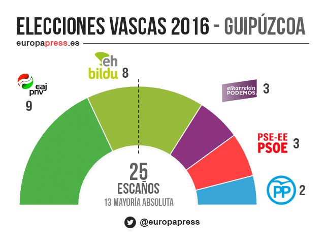 Resultados de elecciones vascas 2016 por provincias ffebadbe78e8c
