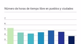 ¿Cuánto tiempo libre tienen los españoles? Depende de todos estos factores
