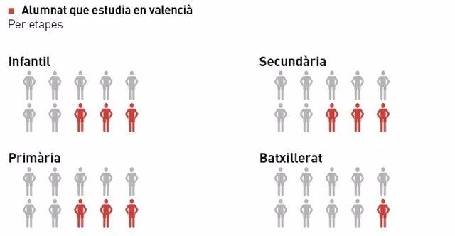 Gráfico del alumando que estudia en valenciano