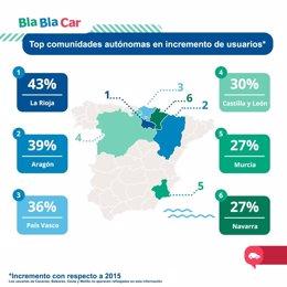 Comunidades donde más crece  Bla,Bla, Car