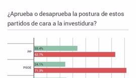 Casi el 20 por ciento de los ciudadanos cambiaría su voto para facilitar la formación de Gobierno, según un sondeo