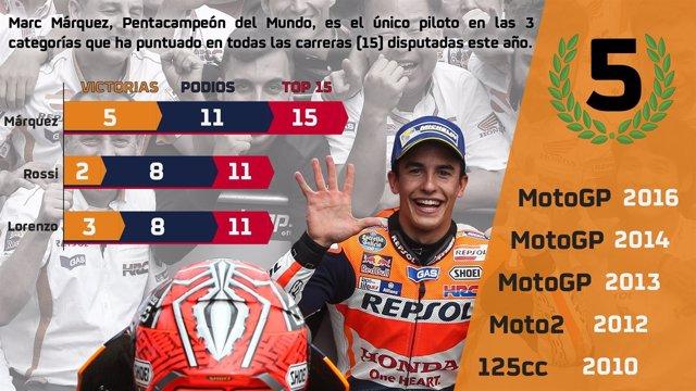 Marc Márquez campeón MotoGP 2016 infografía