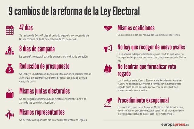 9 Cambios Que Introduce La Reforma De La Ley Electoral Del Pp
