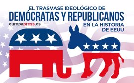 El trasvase ideológico de demócratas y republicanos en la historia de EEUU
