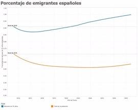Así es la España que se nos avecina, en 6 gráficos