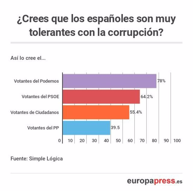 Encuesta sobre la percepción de corrupción