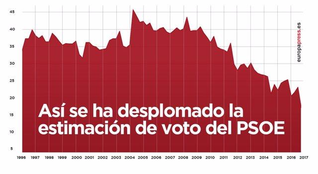 Evolución de la estimación de voto del PSOE
