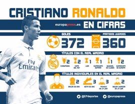 Cristiano Ronaldo y sus retos hasta 2021