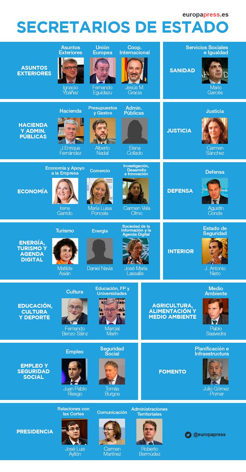 Nuevos Secretarios de Estado