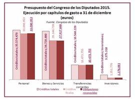 El Congreso debatirá el martes cómo ha ejecutado los 84,24 millones presupuestados en 2015